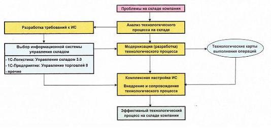 """""""1С-Логистика: Управление складом 3.0 """" - это система автоматизированного принятия решений, ориентированная на..."""